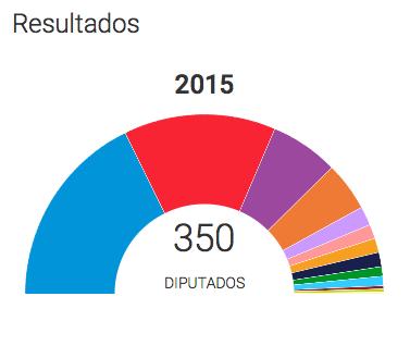 Mapa electoral amb el 50% escrutat