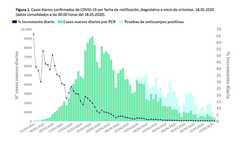 Gràfica sobre l'evolució de l'increment de casos de Covid-19