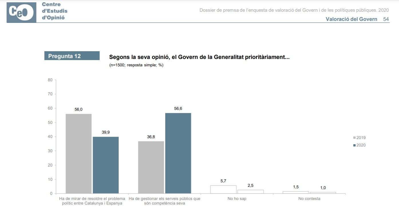 Prioridades que tendría que tener el gobierno de la Generalitat, según la