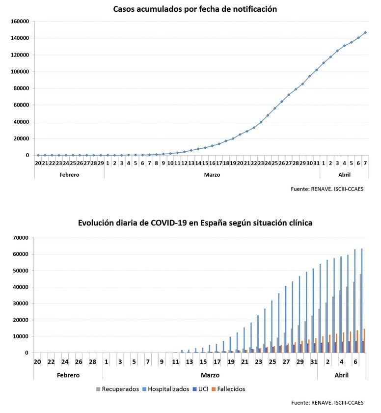 Evolució diària del coronavirus a Espanya