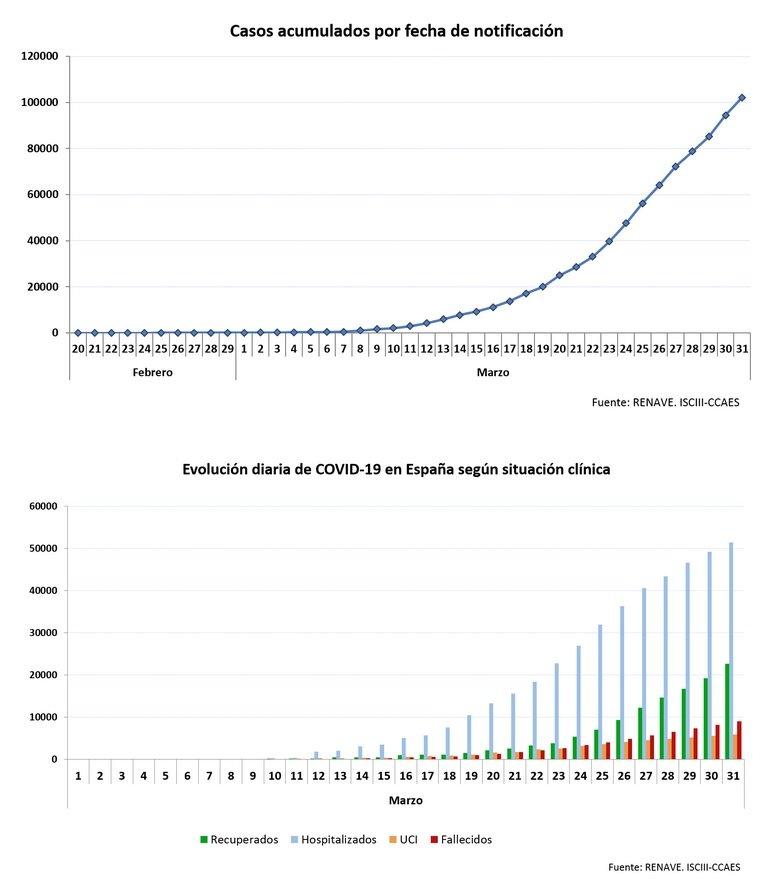Gràfiques de Sanitat sobre l'evolució del coronavirus a Espanya