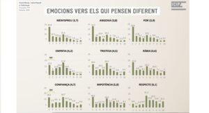 Enquesta sobre emocions dels catalans en el debat independentista (ICIP)
