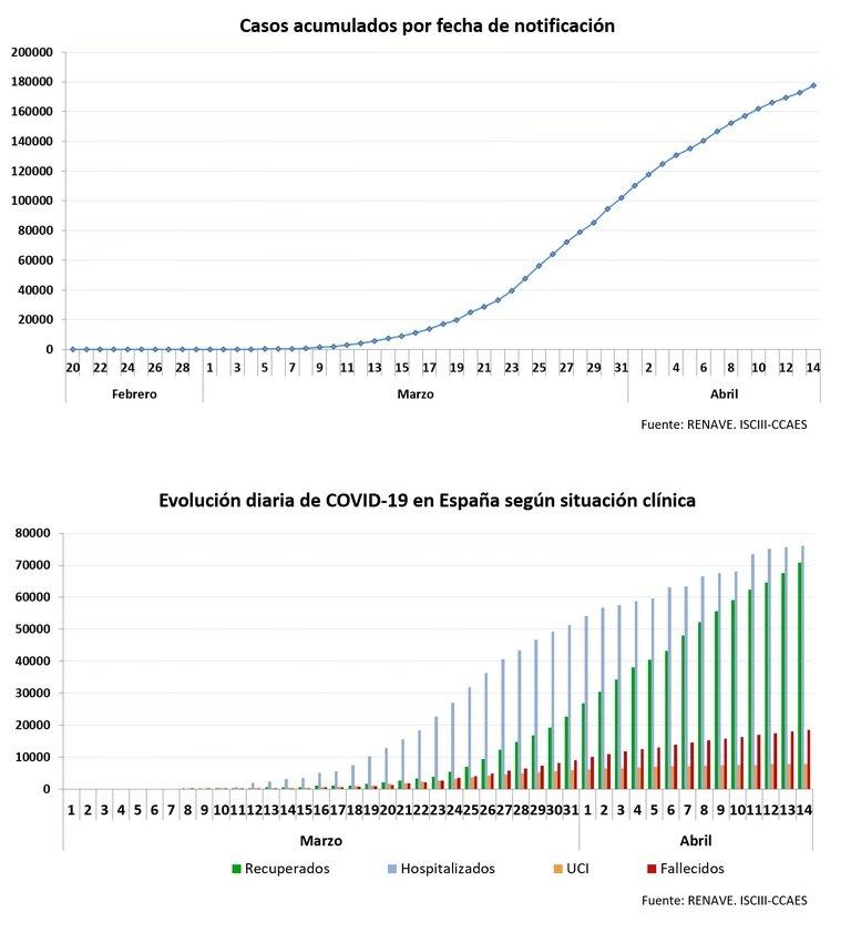 Gráficas de Sanidad sobre los casos acumulados y la evolución de la Co