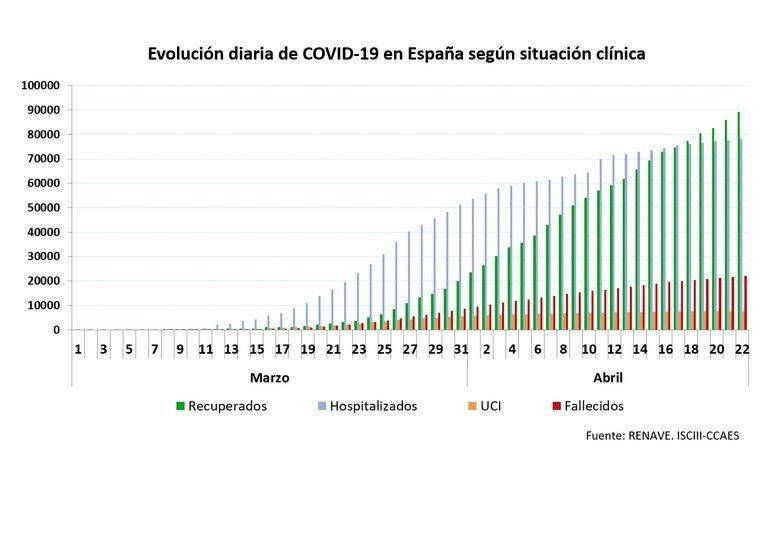 La xifra de pacients recuperats ha superat la d'hospitalitzats els darrers dies, segons les dades de Sanitat