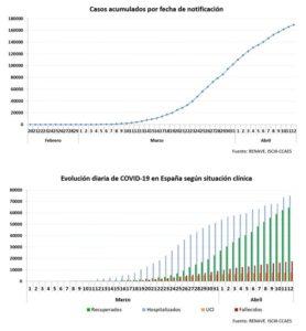 Gràfiques de Sanitat sobre casos acumulats i evolució segons situaci