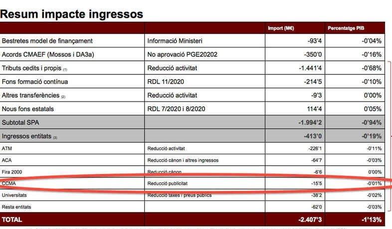 La CCMA ha rebut 15,5 milions d'euros del Fons d'emergència per la Co