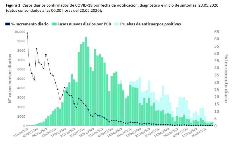 Evolución de los casos de Covid-19 notificados a Sanidad