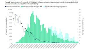 Gráfica de Sanidad sobre la evolución de los casos de Covid-19 en España
