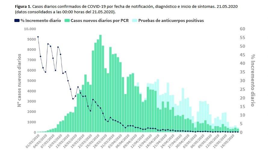 Gràfica de Sanitat sobre l'evolució dels casos de Covid-19 a Espanya