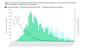Evolució de les dades oficiales de casos de Covid-19 a Espanya