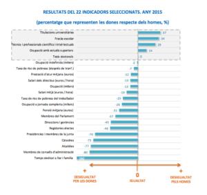 indicadors Indicador d'Igualtat de Gènere de Catalunya 2015