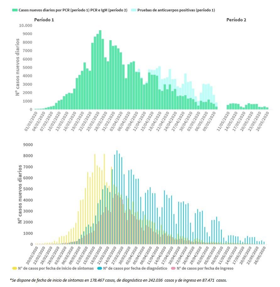 Gráficas sobre el incremento de los casos de Covid-19