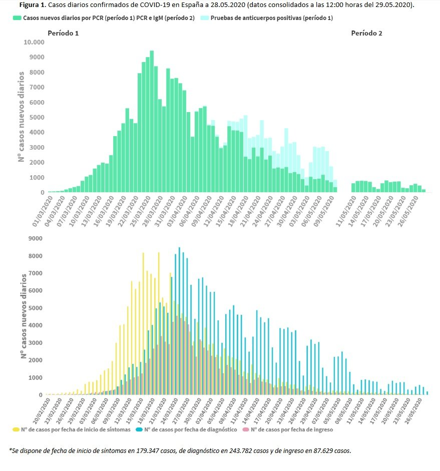Gráficas de Sanidad sobre los incrementos diarios de casos de Covid-19