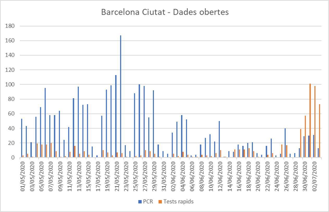 Datos sobre tests rápidos y PCR en Barcelona