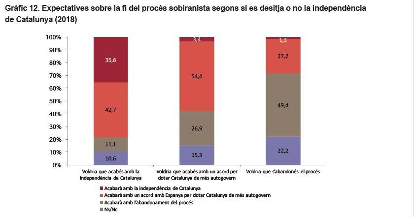 Encuesta sobre el final del proceso soberanista / ICPS