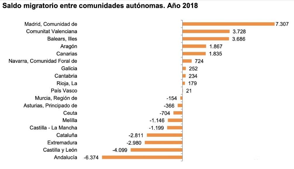 Datos del INE sobre el saldo migratorio entre comunidades autónomas es