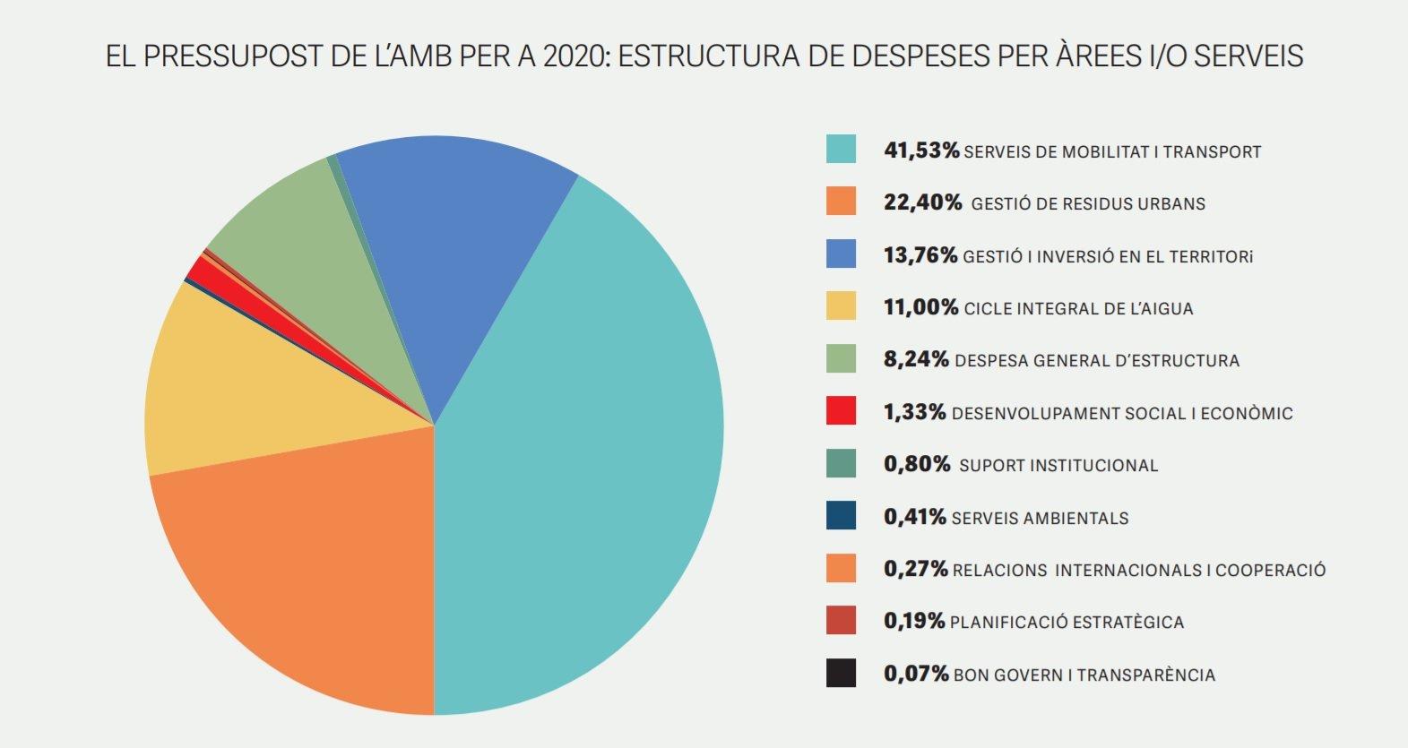 ESTRUCTURA DE GASTOS POR ÁREAS Y/O SERVICIOS