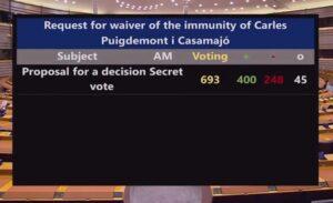 Els resultats de la votació sobre la immunitat de Puigdemont