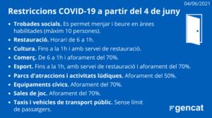 Restriccions Covid-19 a partir del 4 de juny de 2021