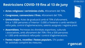 Restriccions Covid-19 a partir del 7 de juny de 2021