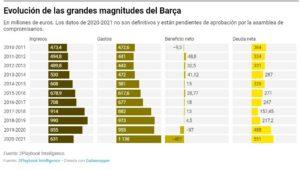 Evolució de les grans magnituds del Barça (2Playbook)