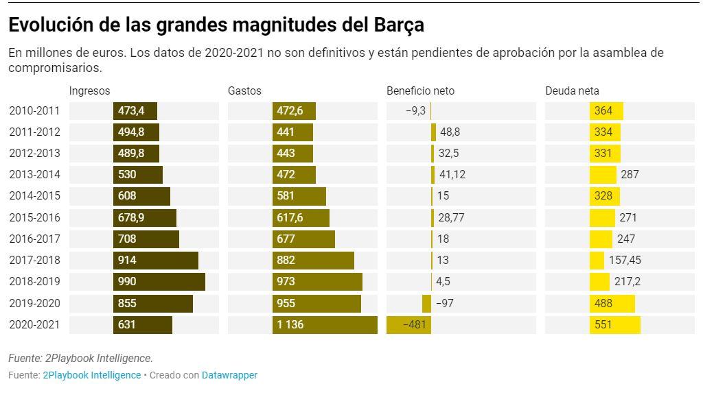 Evolución de las grandes magnitudes del Barça (2Playbook)