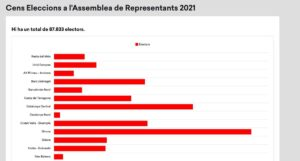 Gráfica de la web del CxRep sobre el censo de electores de la asamblea